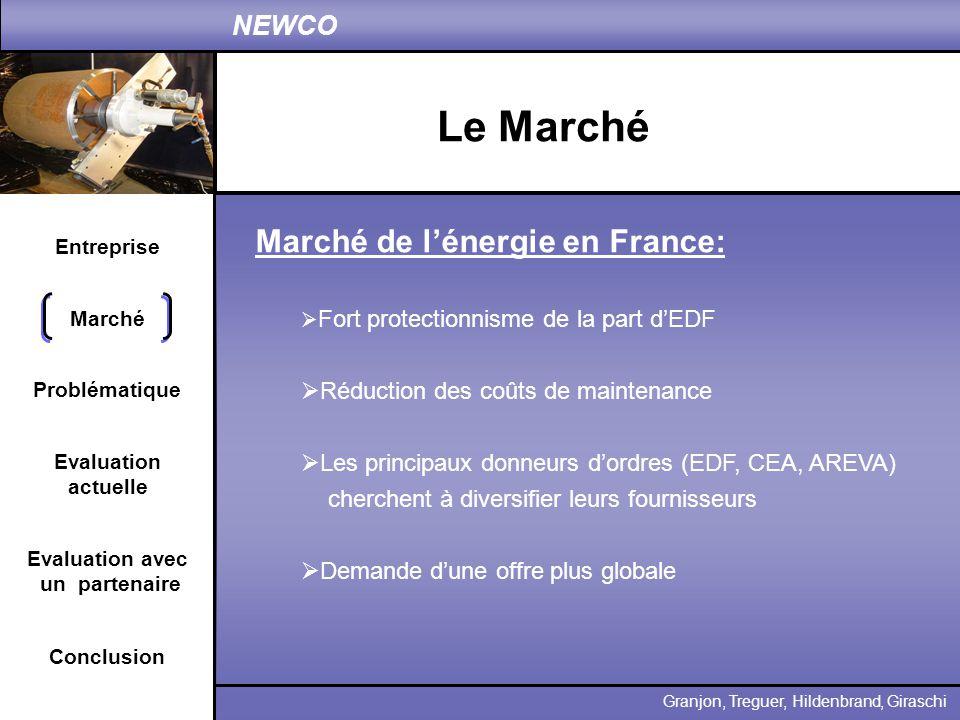Le Marché Marché de l'énergie en France:
