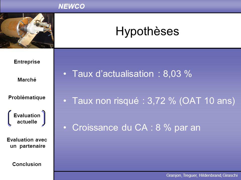 Hypothèses Taux d'actualisation : 8,03 %