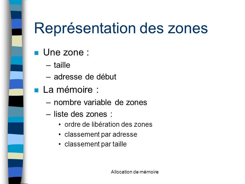 Représentation des zones