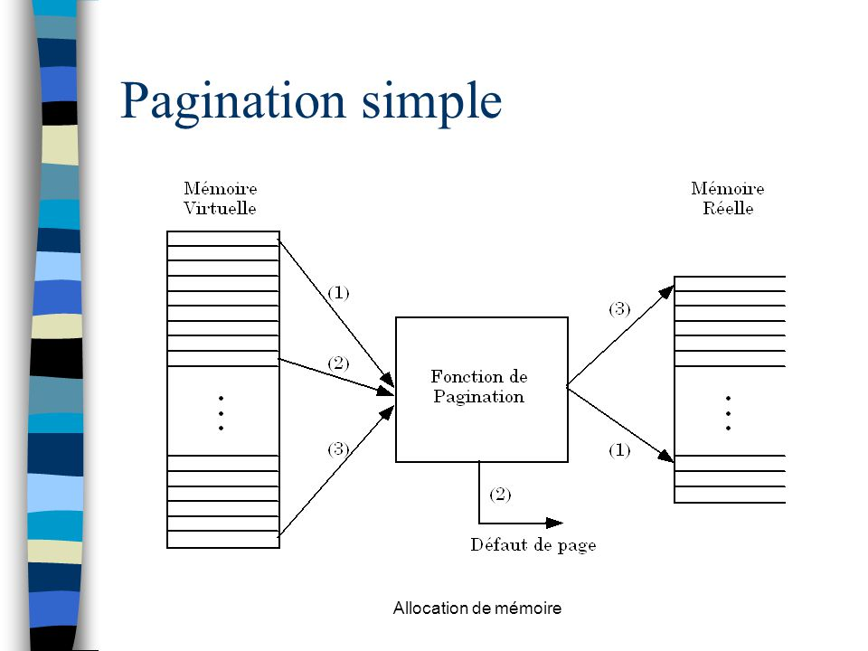 Pagination simple Allocation de mémoire