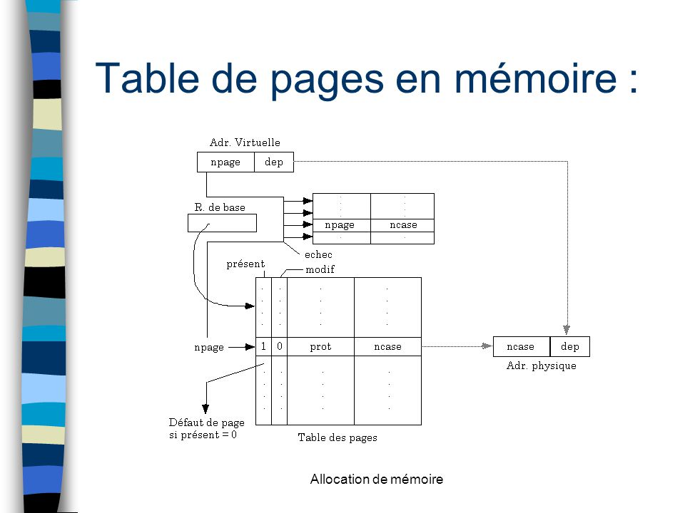 Table de pages en mémoire :