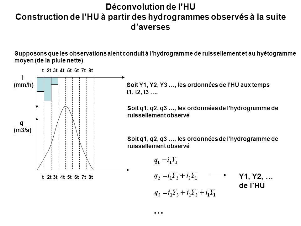 Construction de l'HU à partir des hydrogrammes observés à la suite