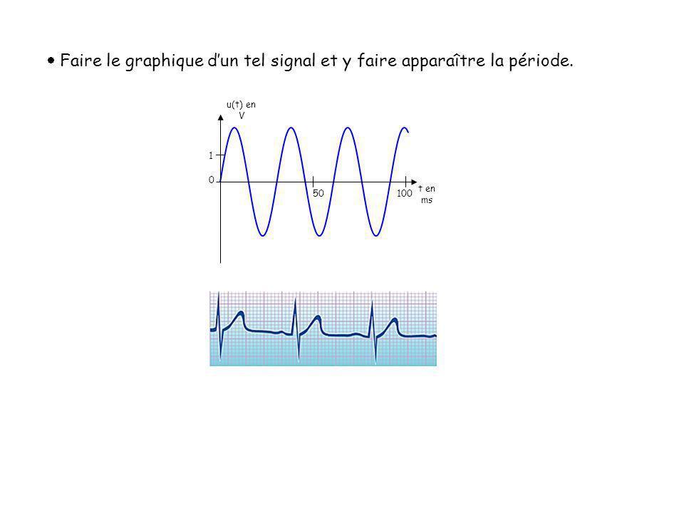 Faire le graphique d'un tel signal et y faire apparaître la période.