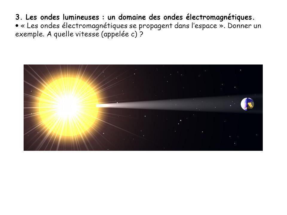 3. Les ondes lumineuses : un domaine des ondes électromagnétiques.