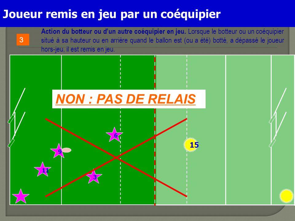 NON : PAS DE RELAIS Joueur remis en jeu par un coéquipier