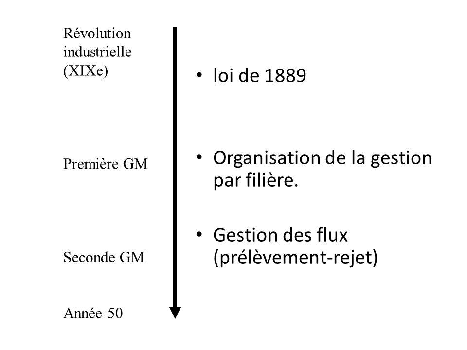 Organisation de la gestion par filière.