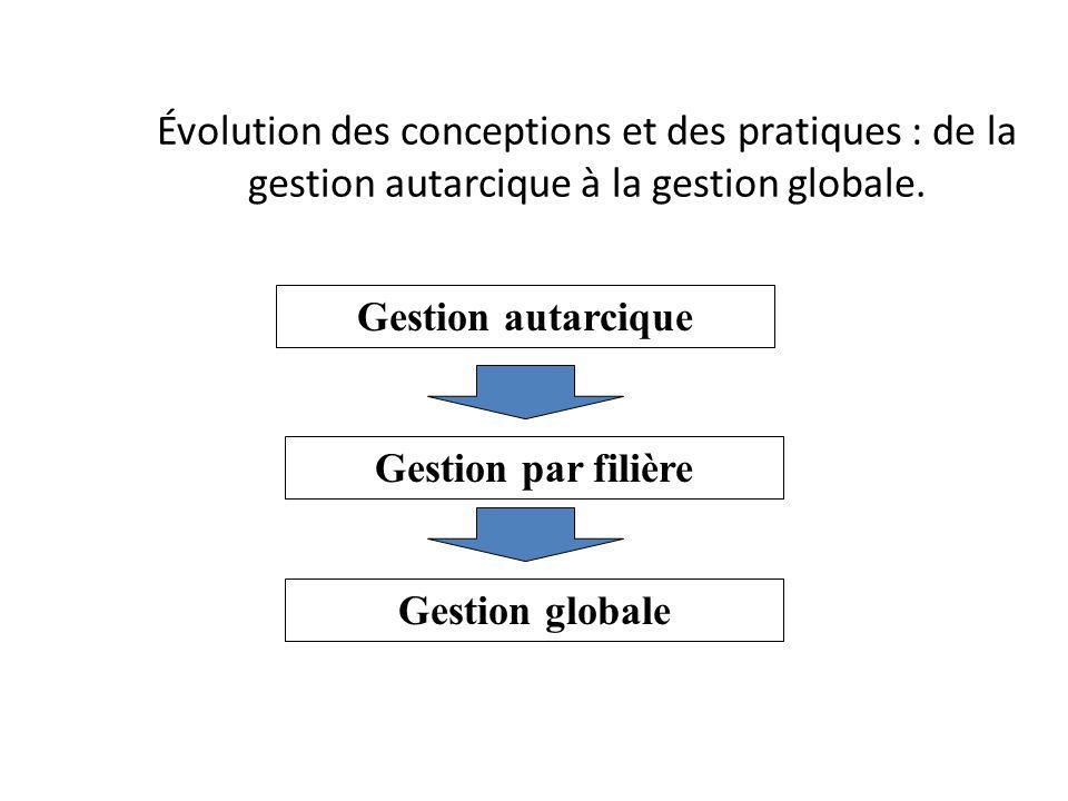 Évolution des conceptions et des pratiques : de la gestion autarcique à la gestion globale.