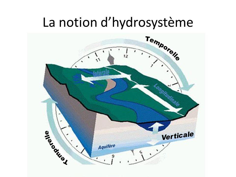 La notion d'hydrosystème