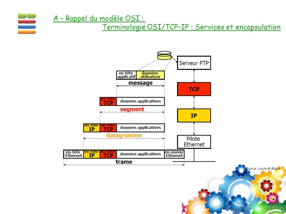 A – Rappel du modèle OSI :