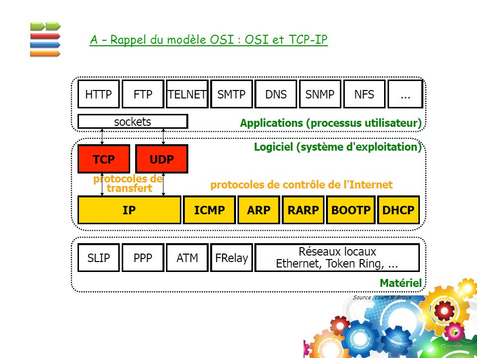 A – Rappel du modèle OSI : OSI et TCP-IP