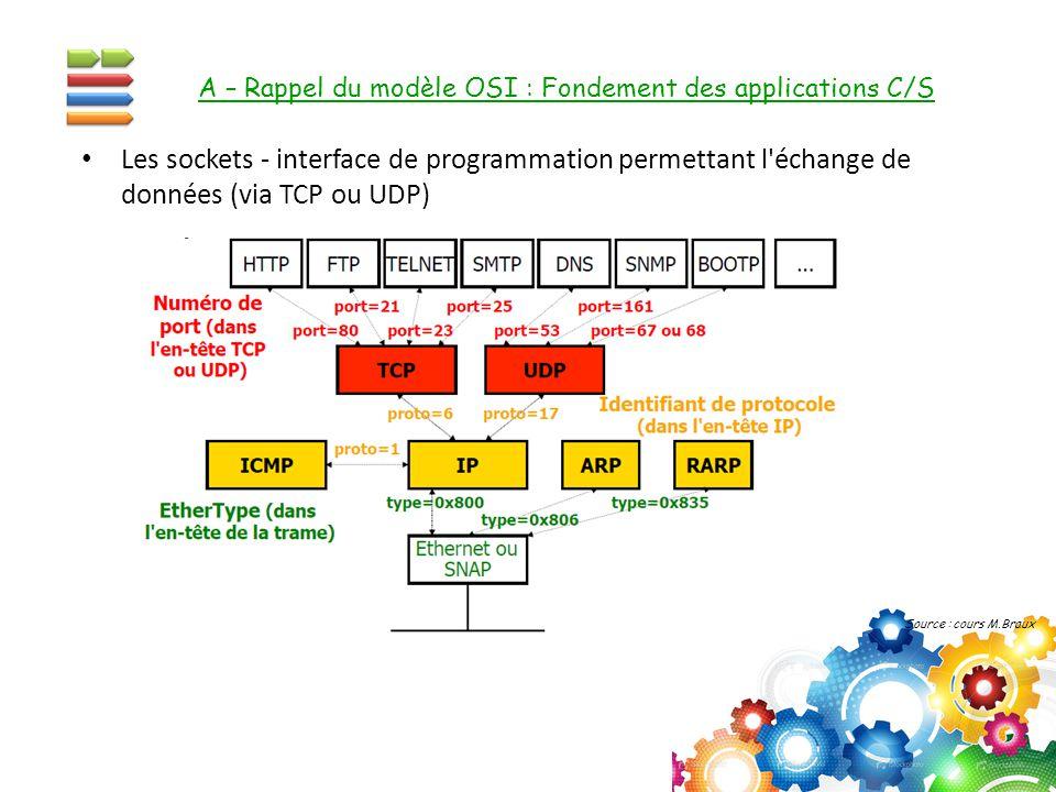 A – Rappel du modèle OSI : Fondement des applications C/S