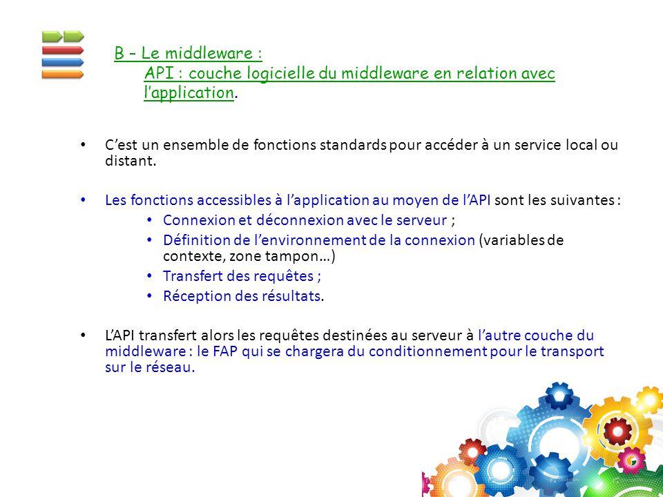 B – Le middleware : API : couche logicielle du middleware en relation avec. l'application.