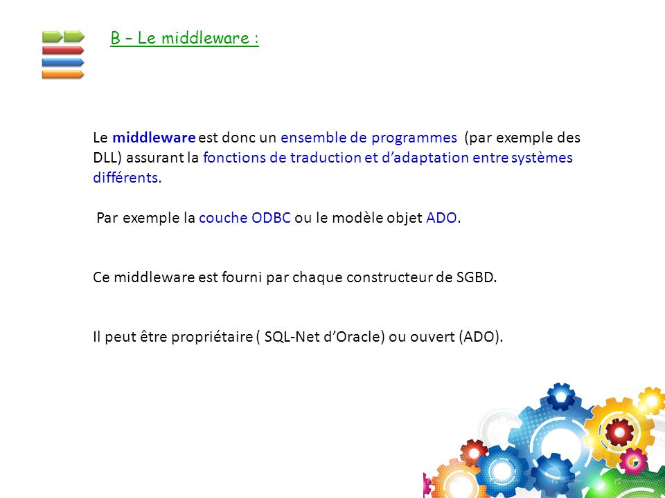 B – Le middleware :