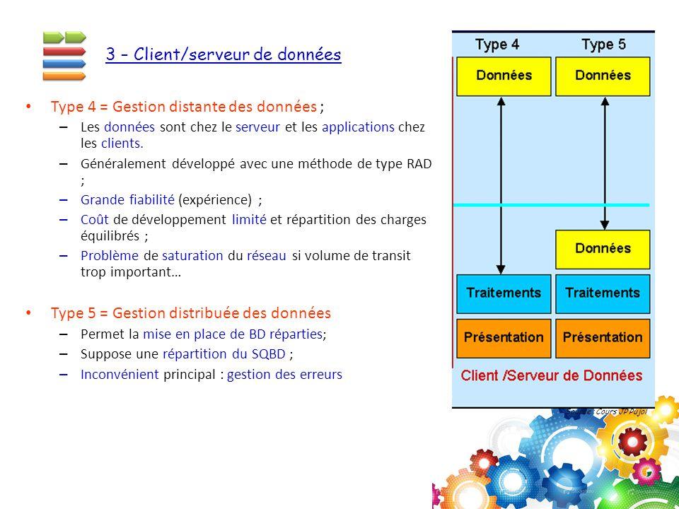 3 – Client/serveur de données