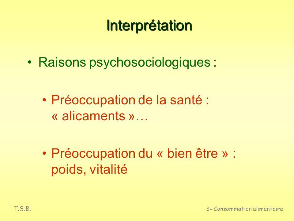 Interprétation Raisons psychosociologiques :