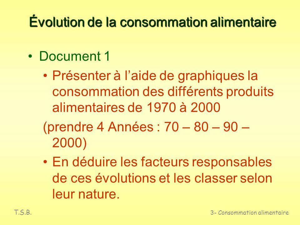 Évolution de la consommation alimentaire