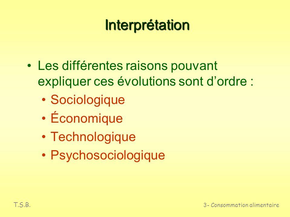 Interprétation Les différentes raisons pouvant expliquer ces évolutions sont d'ordre : Sociologique.