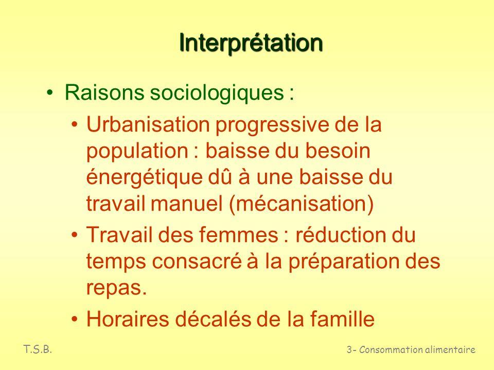 Interprétation Raisons sociologiques :