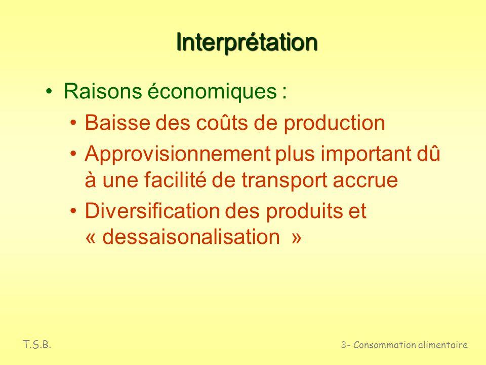 Interprétation Raisons économiques : Baisse des coûts de production
