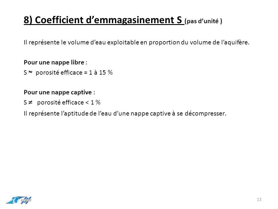 8) Coefficient d'emmagasinement S (pas d'unité )