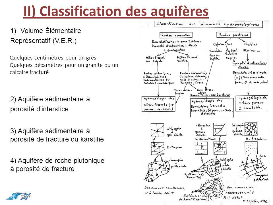 II) Classification des aquifères