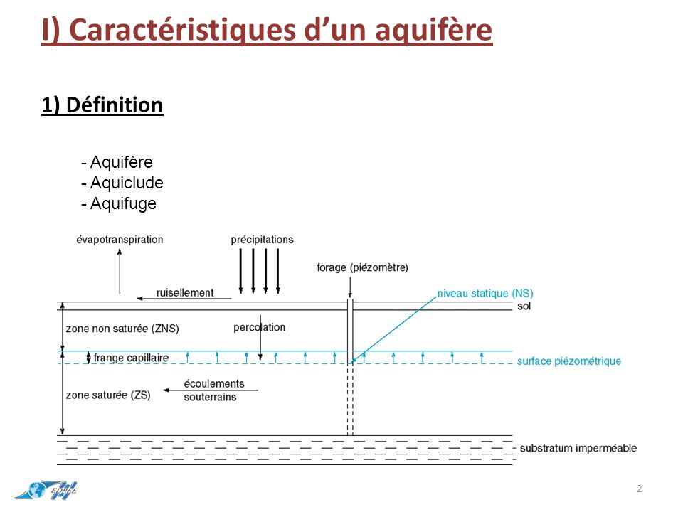 I) Caractéristiques d'un aquifère 1) Définition