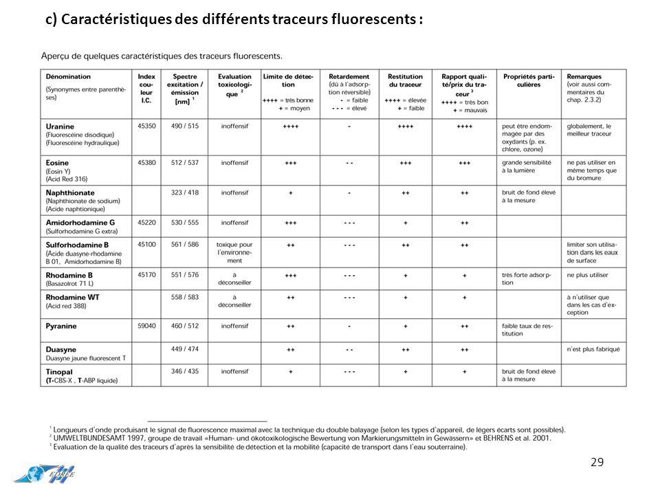 c) Caractéristiques des différents traceurs fluorescents :