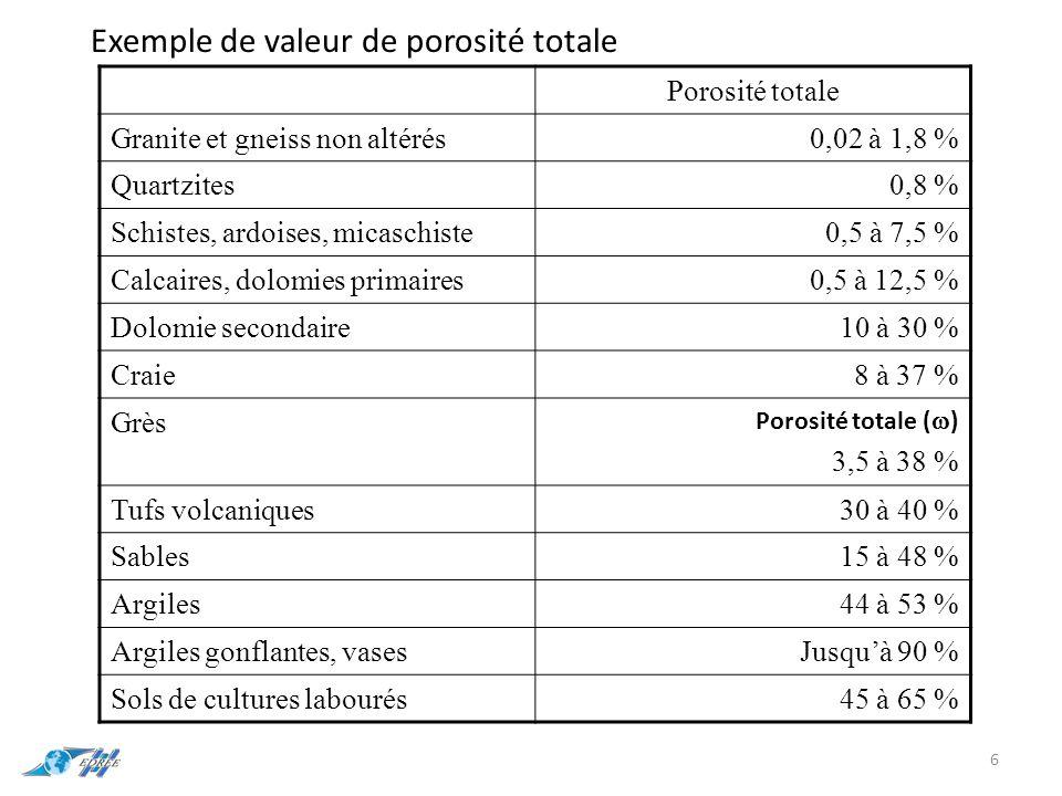 Exemple de valeur de porosité totale