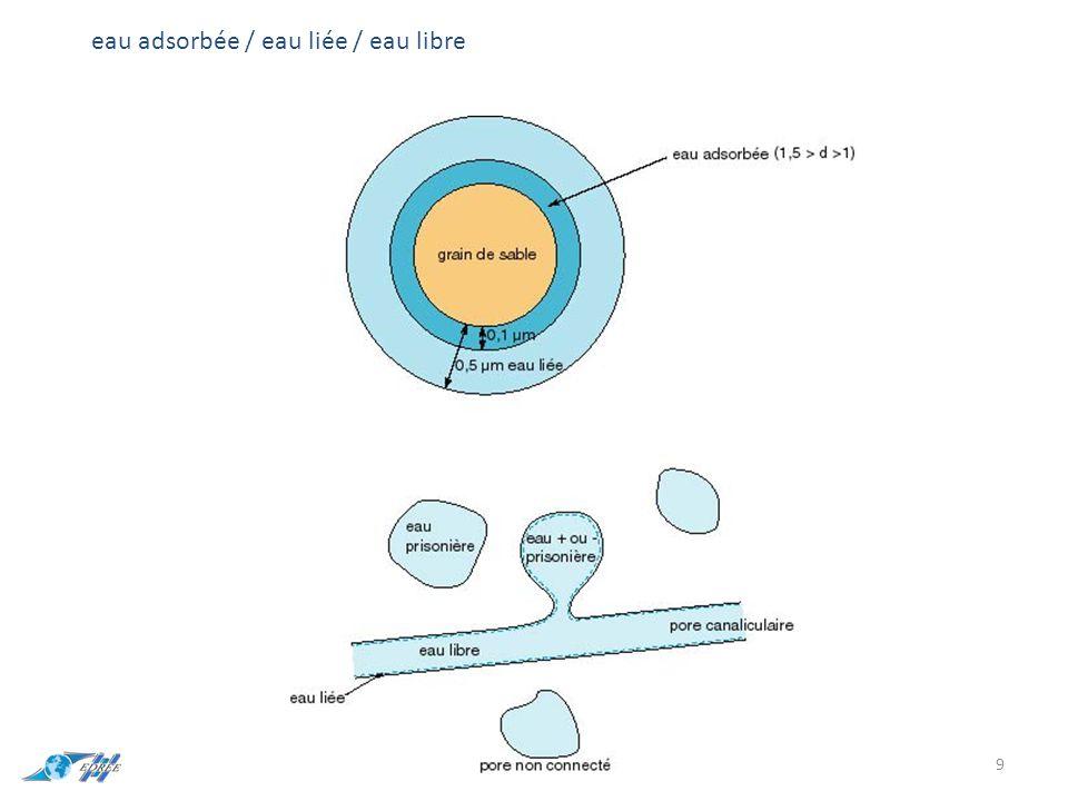 eau adsorbée / eau liée / eau libre