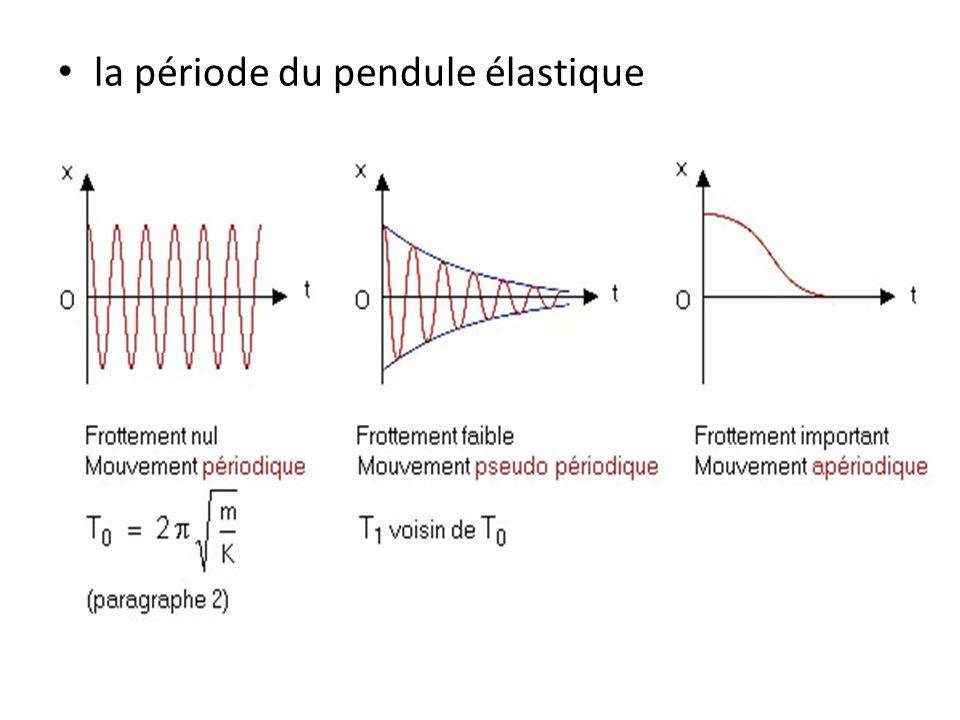 la période du pendule élastique