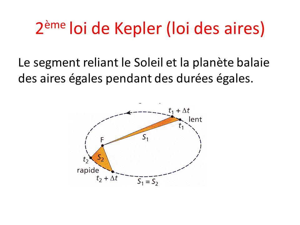 2ème loi de Kepler (loi des aires)