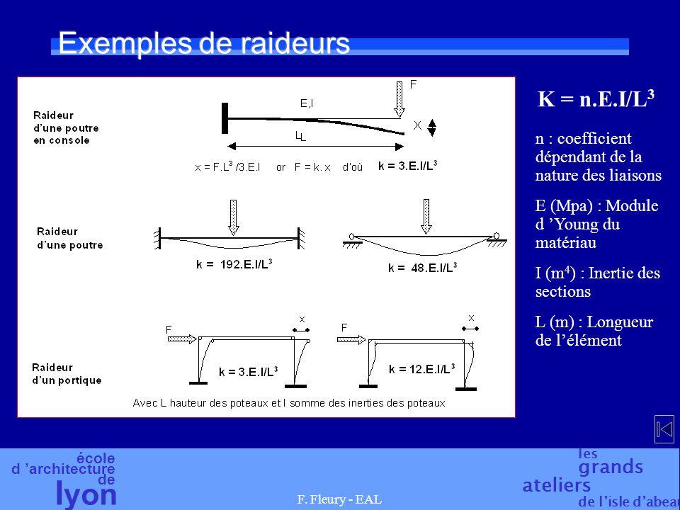 Exemples de raideurs K = n.E.I/L3