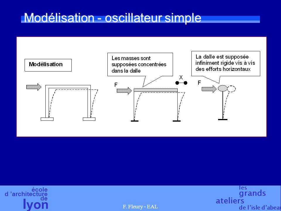 Modélisation - oscillateur simple