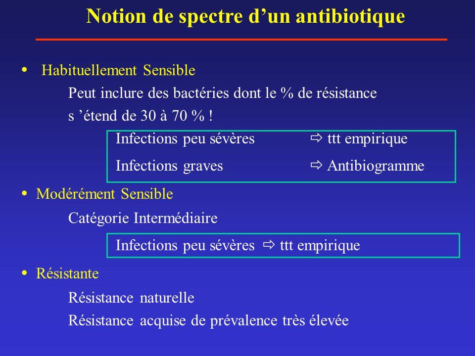 Notion de spectre d'un antibiotique