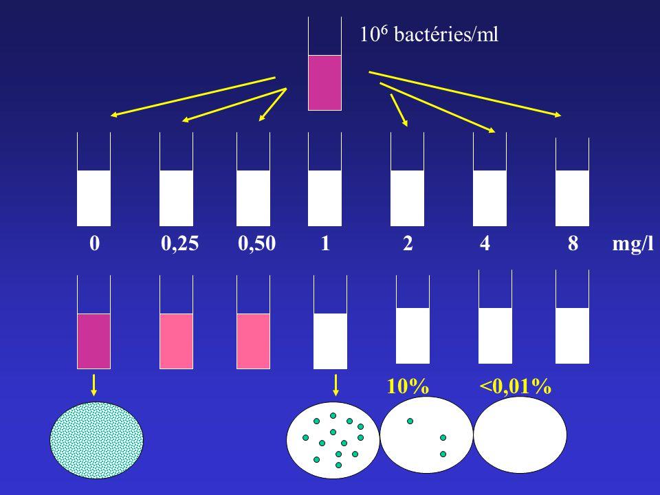 106 bactéries/ml 0,25 0,50 1 2 4 8 mg/l 10% <0,01%