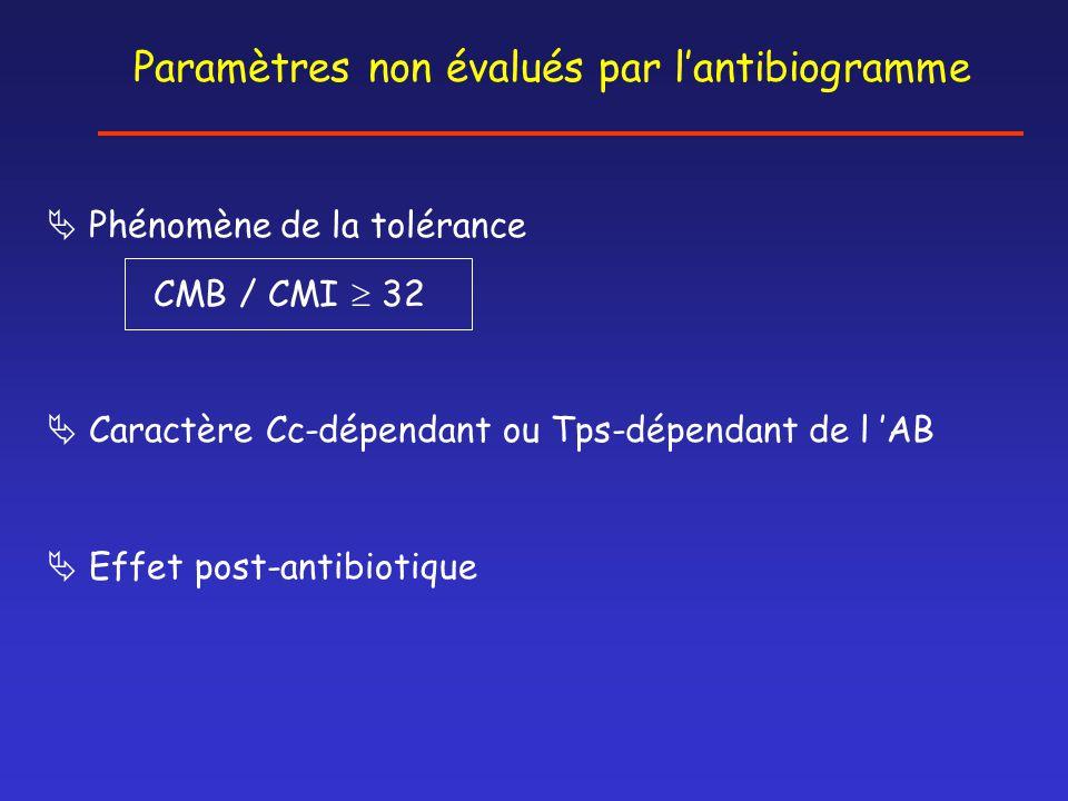 Paramètres non évalués par l'antibiogramme