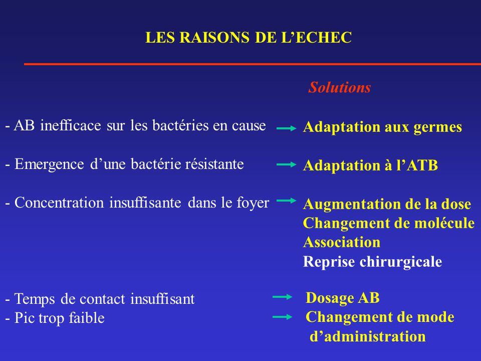 LES RAISONS DE L'ECHEC Solutions. AB inefficace sur les bactéries en cause. Emergence d'une bactérie résistante.