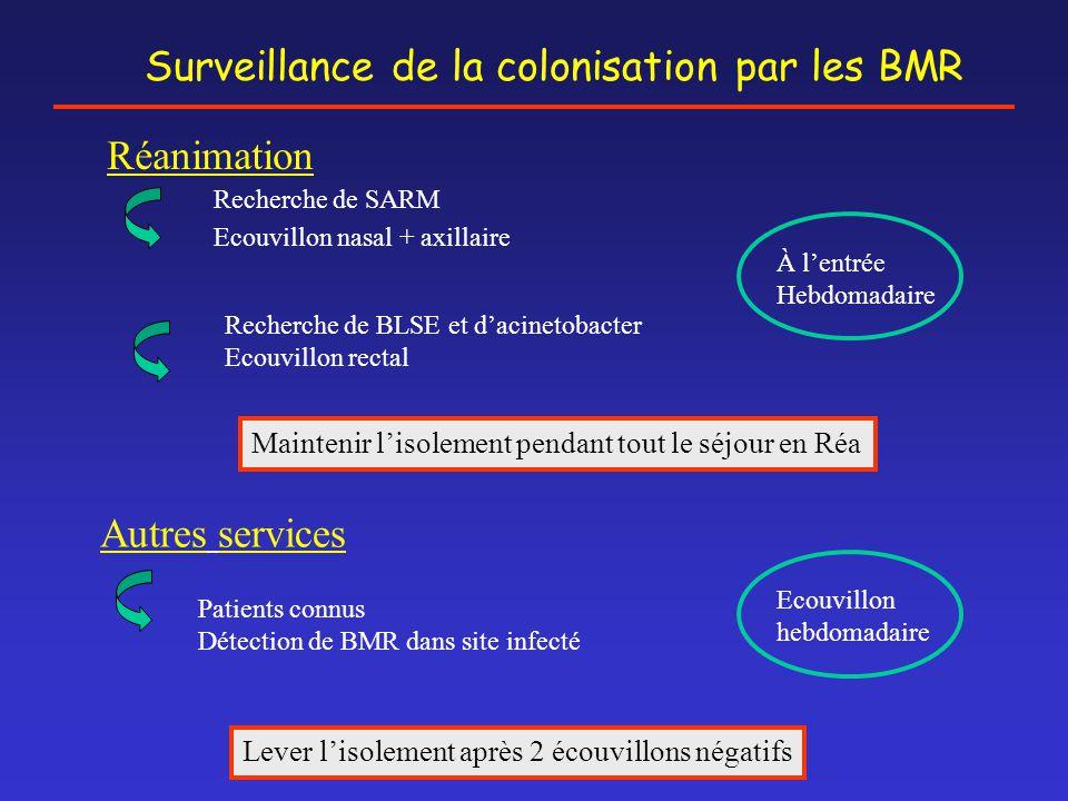 Surveillance de la colonisation par les BMR
