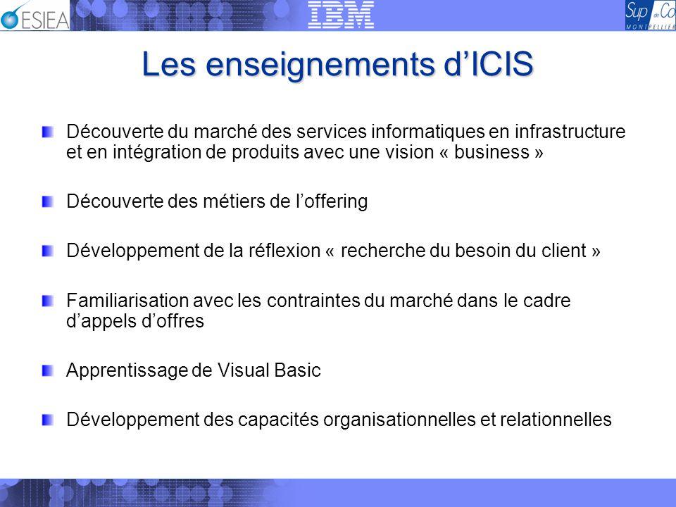 Les enseignements d'ICIS