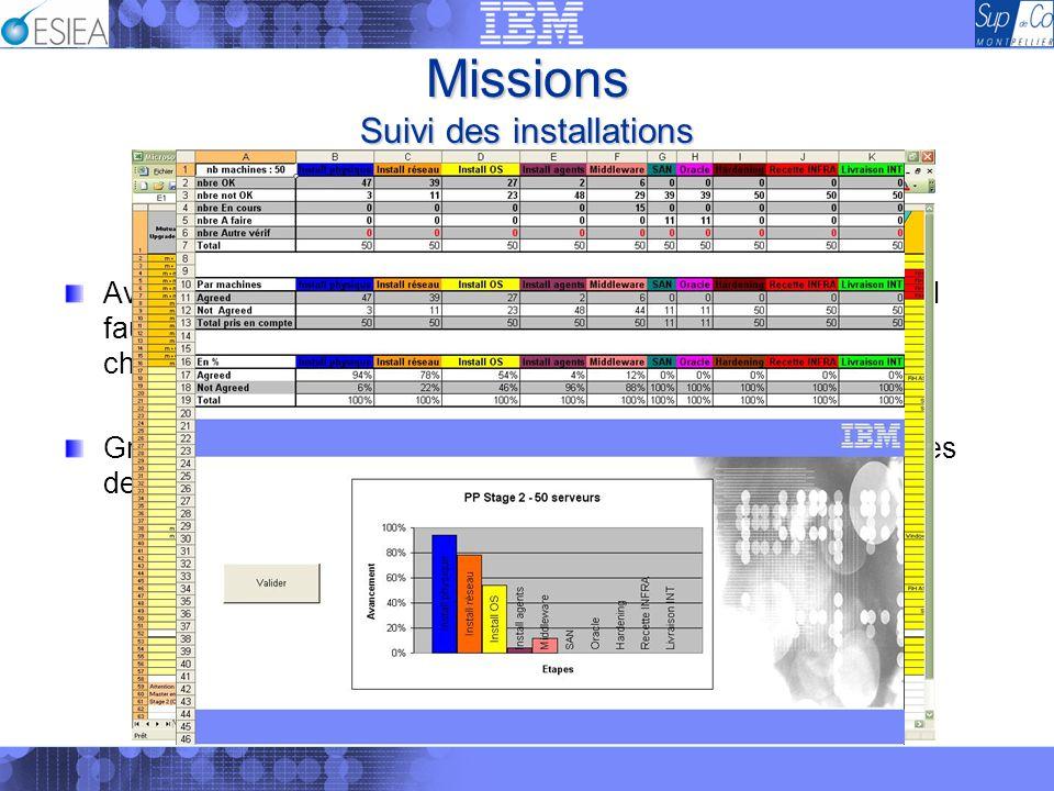 Missions Suivi des installations