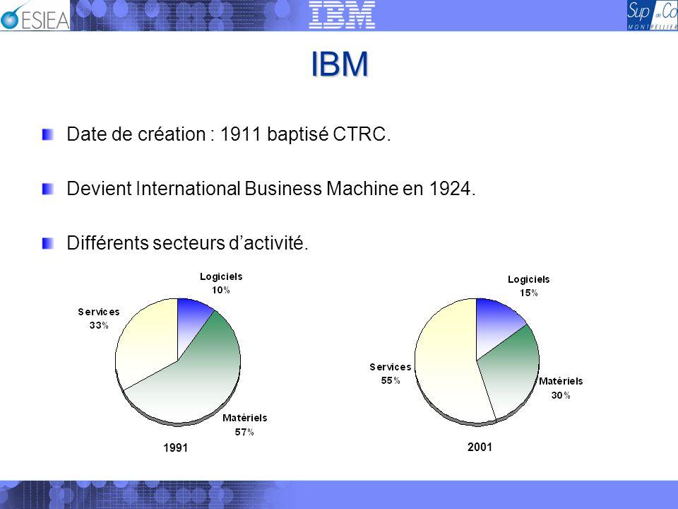 IBM Date de création : 1911 baptisé CTRC.