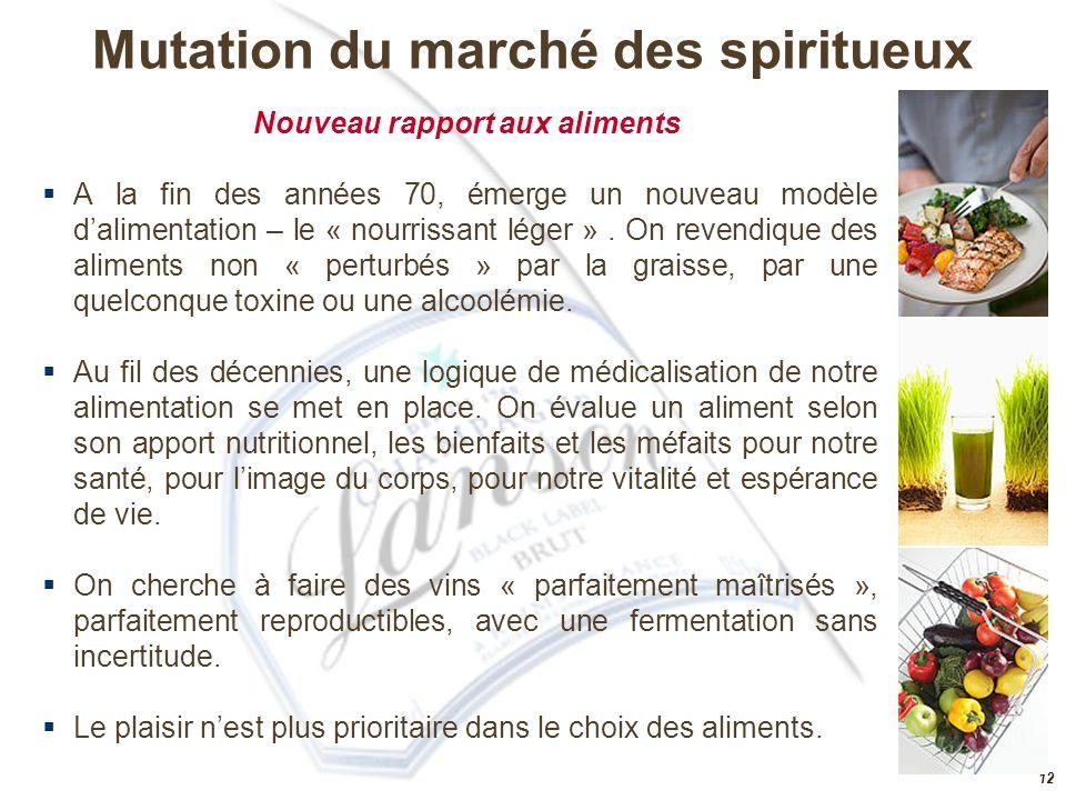 Mutation du marché des spiritueux Nouveau rapport aux aliments