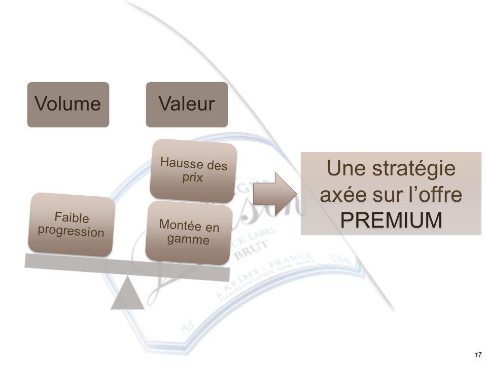 Une stratégie axée sur l'offre PREMIUM