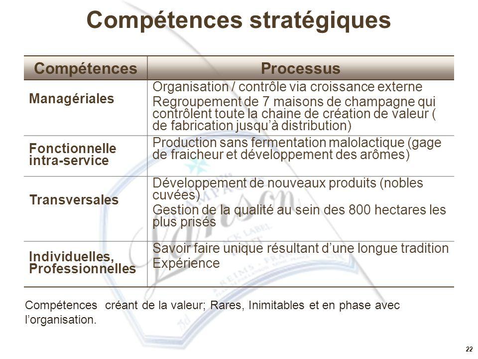 Compétences stratégiques