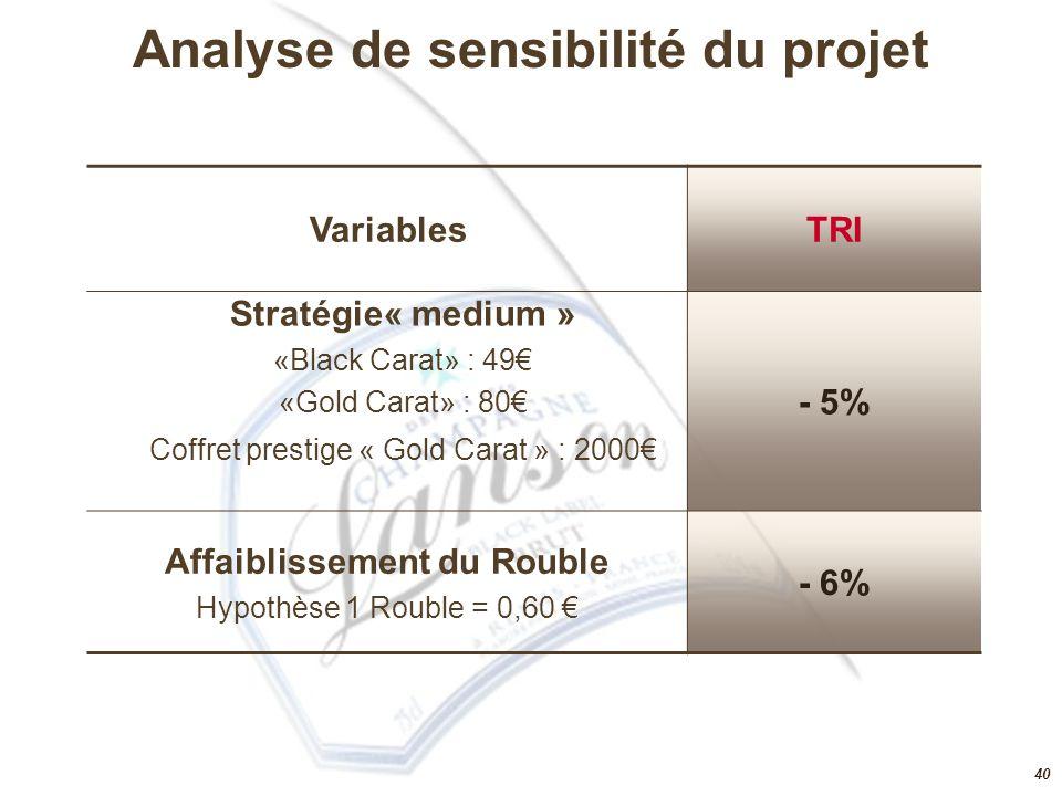 Analyse de sensibilité du projet