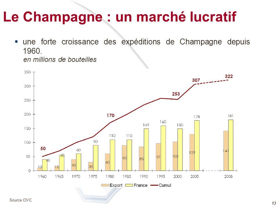 Le Champagne : un marché lucratif