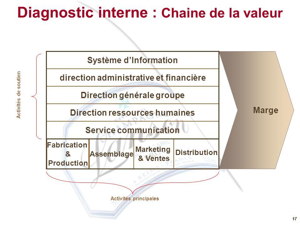 Diagnostic interne : Chaine de la valeur