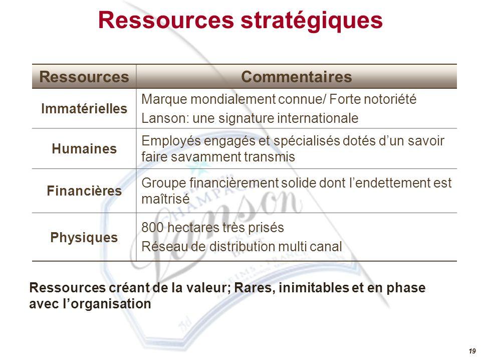 Ressources stratégiques