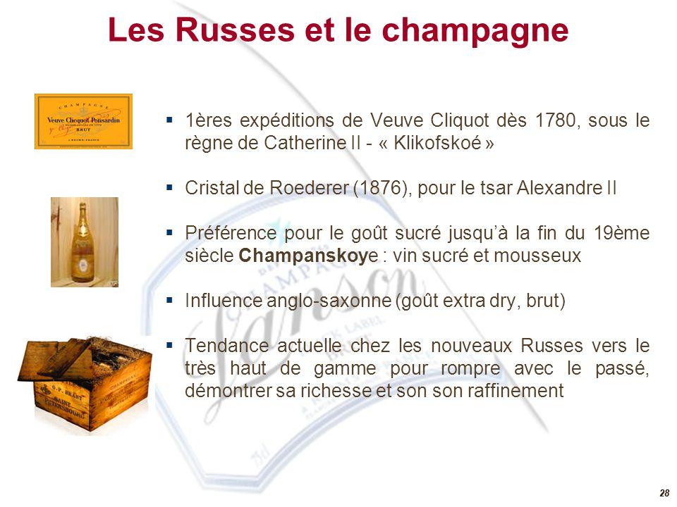 Les Russes et le champagne