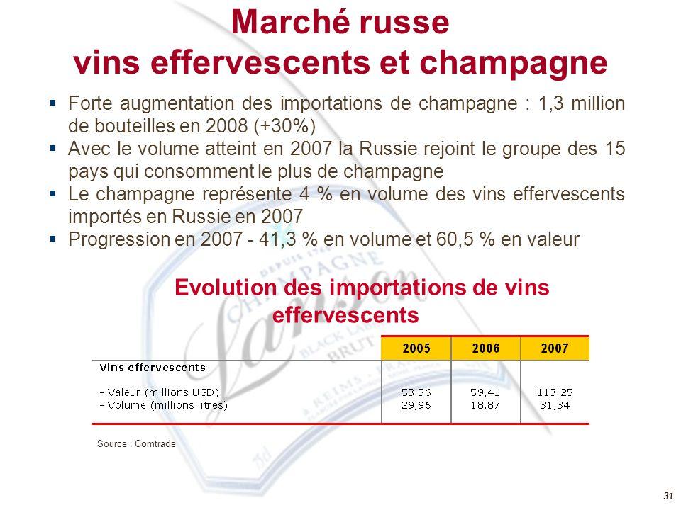 vins effervescents et champagne